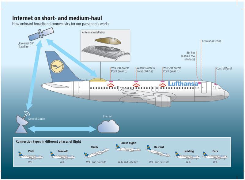 Airbus Ifexpress